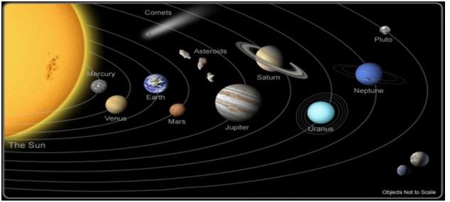 Lëvizja e trupave qiellor nëpër orbitat (rrugët) e tyre.