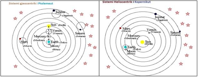 Lëvizja e trupave qiellor sipas Ptolomeut dhe Kopernikut.